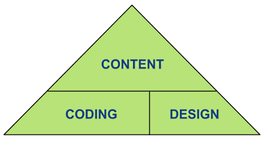 هرم طراحی سایت