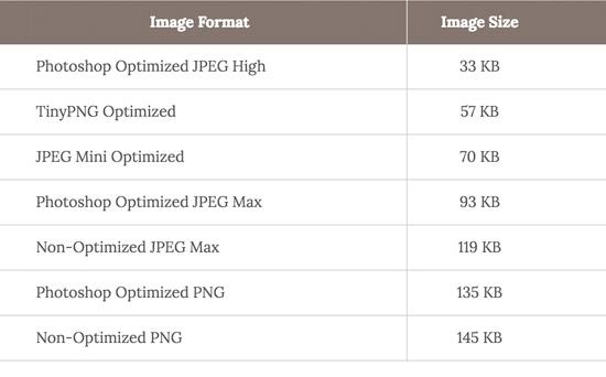 جدول مقایسه بهینه سازی تصاویر
