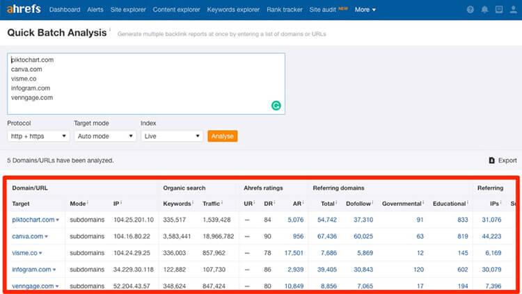 سرویس competitor analysis در ابزار ahrefs